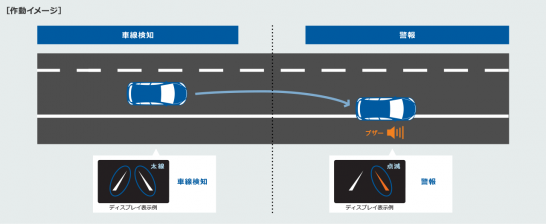 引用元 http://toyota.jp/technology/toyota_safety_sense/